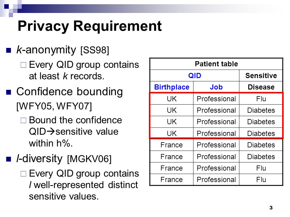 Privacy Requirement k-anonymity [SS98] Confidence bounding